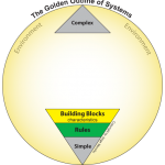 The Golden Outline of Systems - Building Blocks