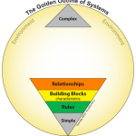 The Golden Outline of Systems - Relationships