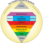 The Golden Outline of Systems - Requirements