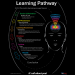 The Learning Pathway poster