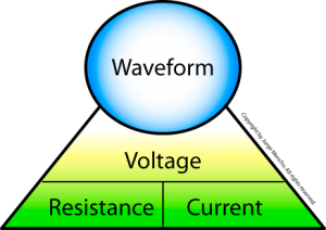 Waveform Outline - Ohm's Law