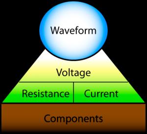 Waveform Outline - Components